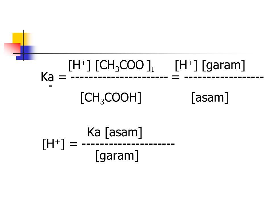 [H+] [CH3COO-]t [H+] [garam]